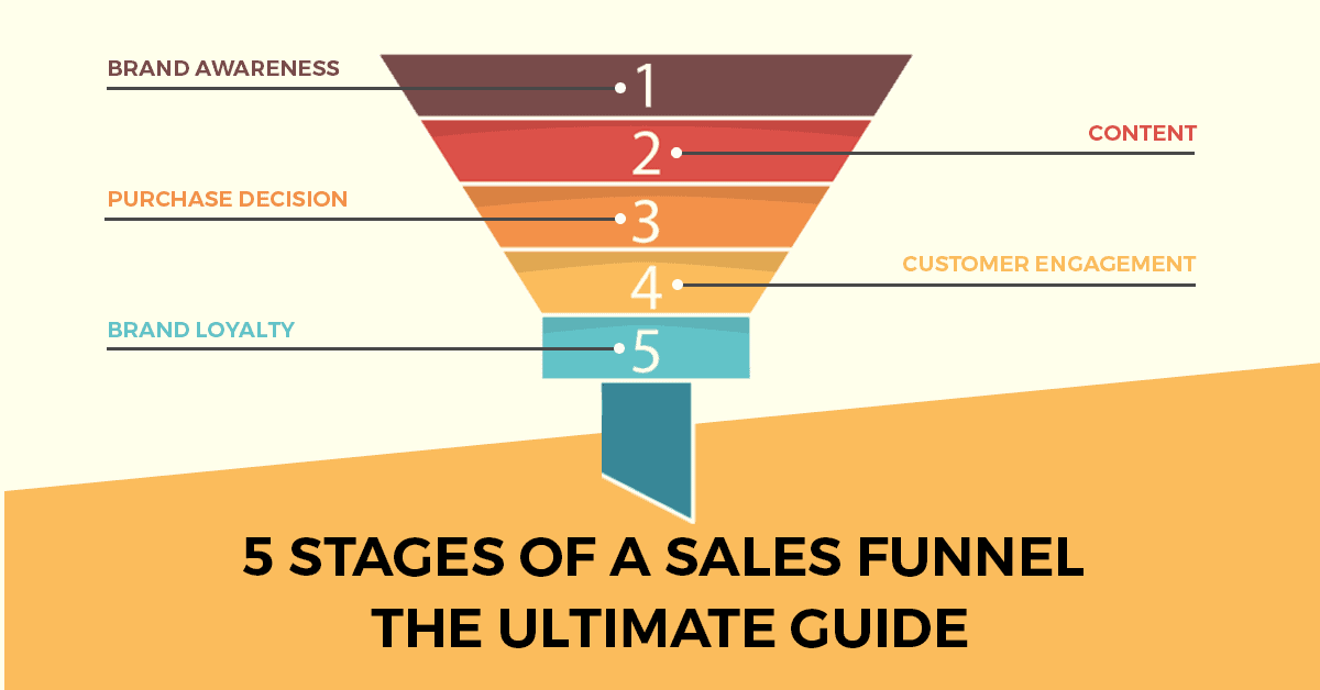 5 Phases Of The Sales Funnel –  The Best Guide