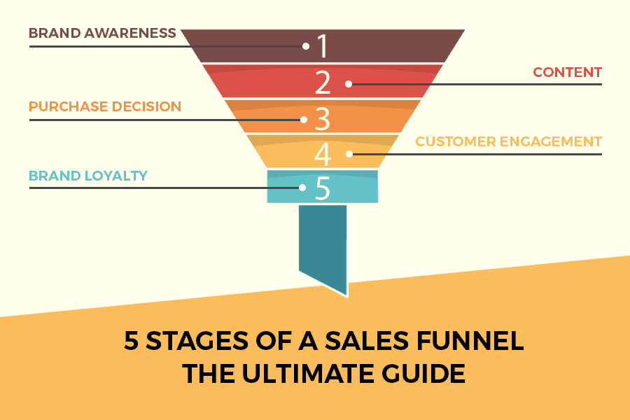5 Stages of a Sales Funnel – The Ultimate Guide